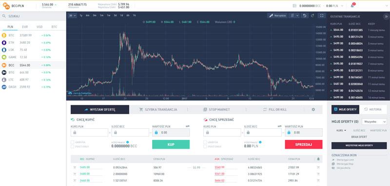 Bitcoin jako inwestycja alternatywna